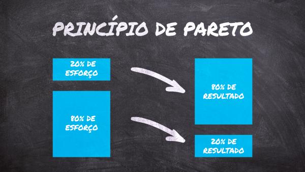 Princípio de Pareto: 20% de esforço -> 80% de resultado. 80% de esforço -> 20% de resultado.